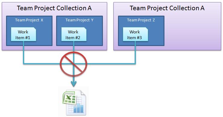Manipular ou visualizar informações de diversos team projects ao mesmo tempo