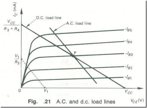 A.C. Load Lines