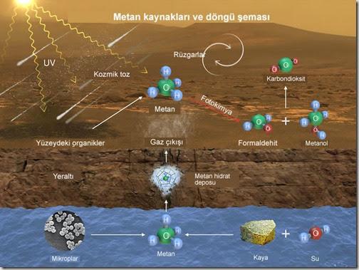 Marsta-organik-molekul