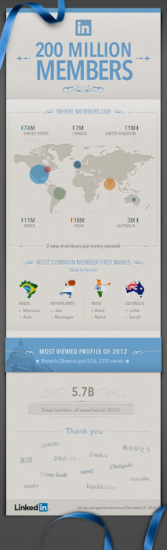 Infográfico Linkedin 200 milhões de membros