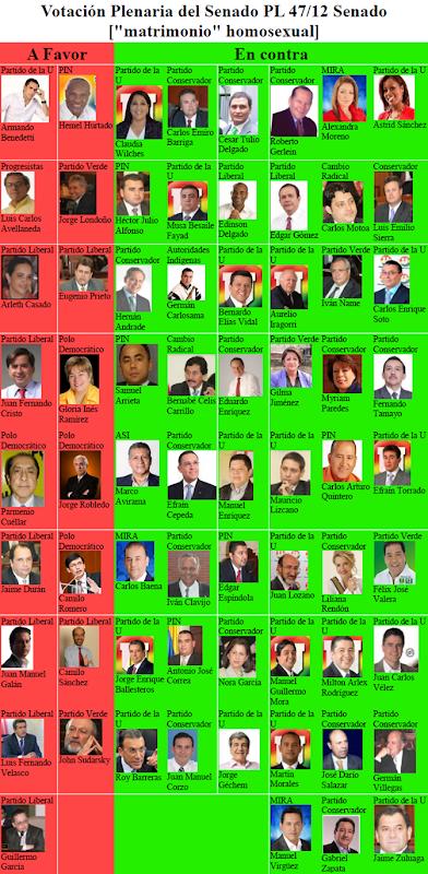 Votación PL 47-12S