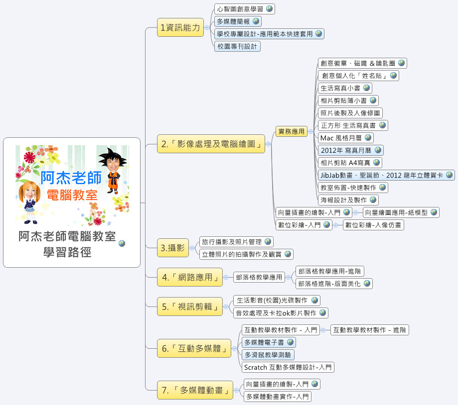 「阿杰老師の電腦教室」課程-學習路徑 心智圖
