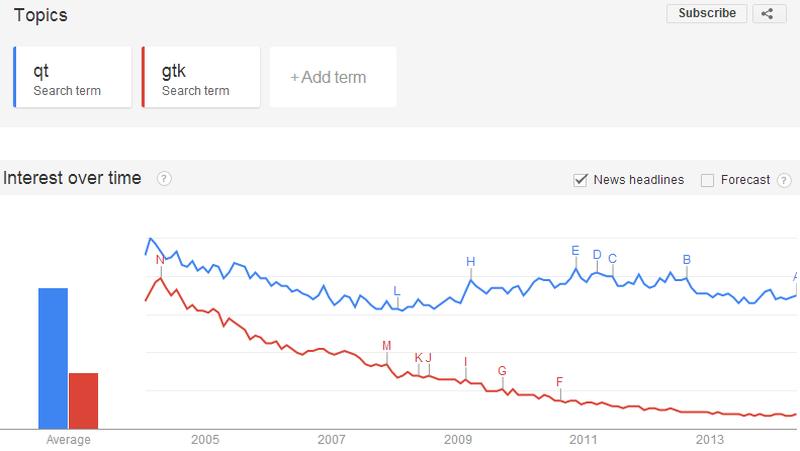 Google Topics - Qt vs GTK+