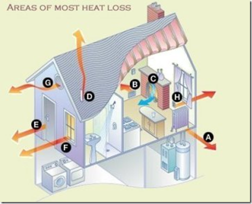 areas of heat loss