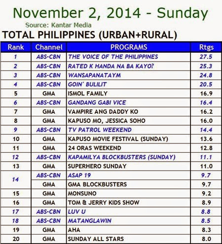 Kantar Media National TV Ratings - Nov. 2, 2014 (Sunday)