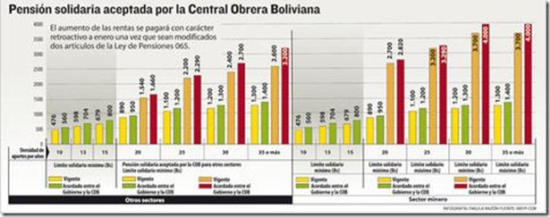 Jubilación en Bolivia