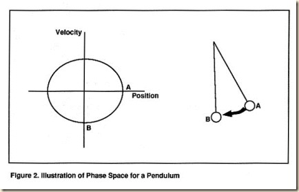 pendulum phase space simple airpower.mexwell.af.mil nic2
