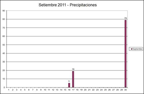 Presipitaciones (Setiembre 2011)