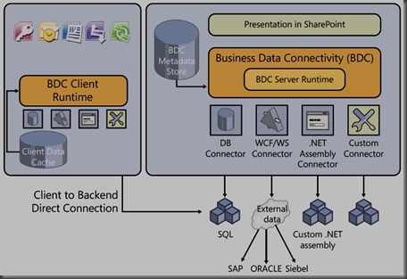 architectural schema of the Business Connectivity Services in SharePoint 2010.
