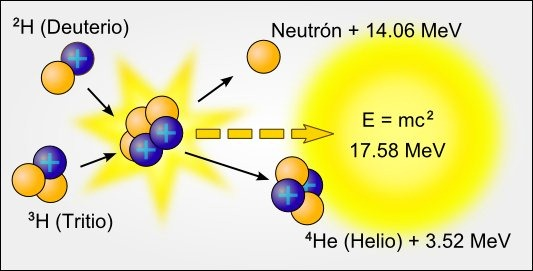 Resultado de imagen para FUSION NUCLEAR EN EL SOL
