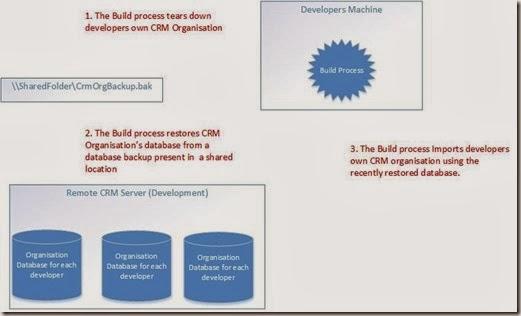 CRM Dev Build