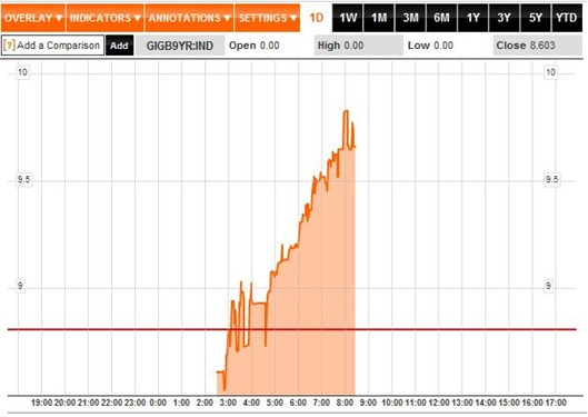 Bond Yields 1D 24-11-11