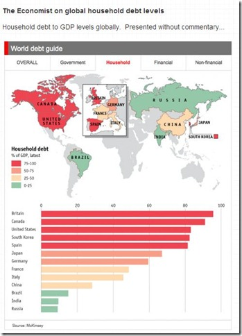 The Economist on global household debt levels