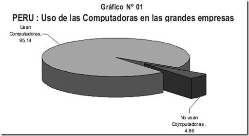 computadoras en las empresas en Perú