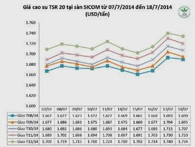 Giá cao su thiên nhiên trong tuần từ ngày 14.7 đến 18.7.2014