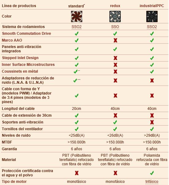 Diferencias Noctua Redux.