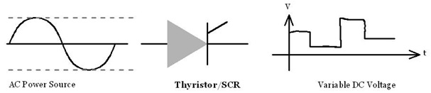 Controlled Rectifier