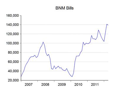 04_bnm_bills