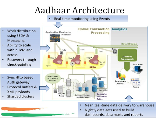 Architecture of Big Data at Aadhaar