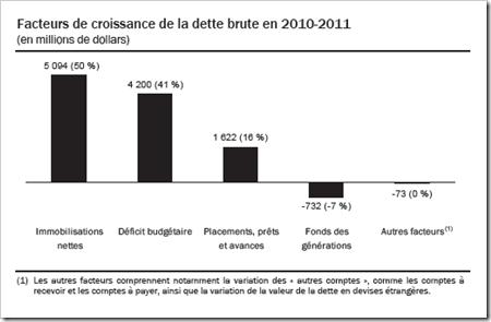 Québec - Facteurs de croissance de la dette brute - 2011-2012