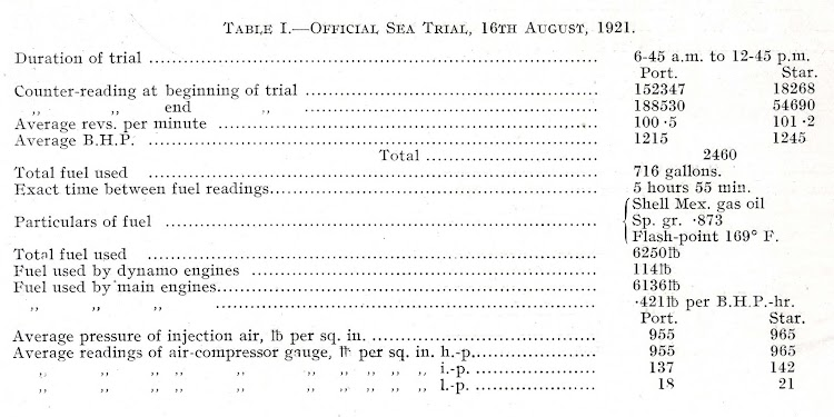 Table I. Official Sea Trials. 16th August 1921. De la revista THE SHIPBUILDER. Año 1921.jpg