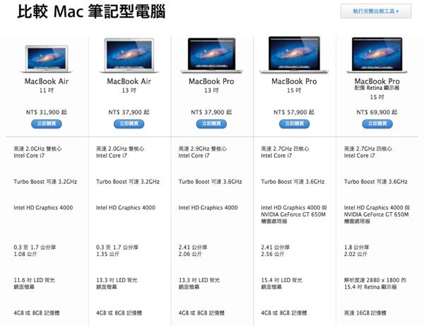 AppleGuard 2012WWDC機種比較