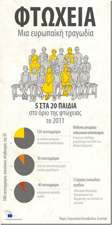 φτωχεια στην ΕΕ