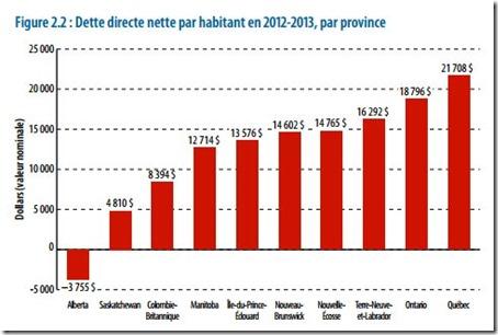 L'endettement public du Québec - 3