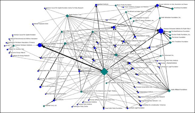 Sociogram of climate change counter-movement (CCCM) organizations by funding foundation, 2010. Graphic: Brulle, 2013