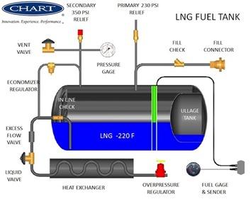 lng-tank-components