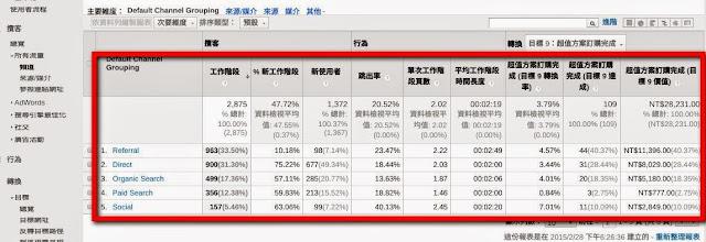 管道訪客量、轉換率比較 - Google Analytics.jpg