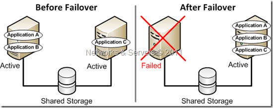 оснастка failover cluster