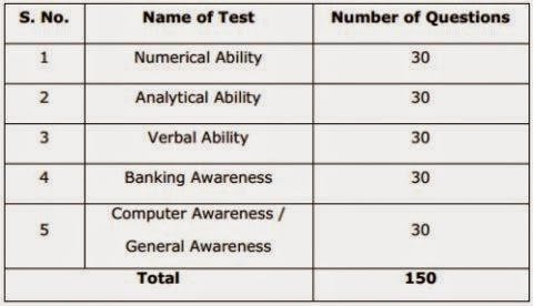 lakshmi vilas bank recruitment exam