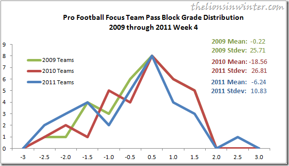Pro Football Focus Team Pass Block Grade distribution, as charted by Ty at The Lions in Winter