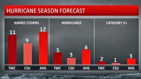 2014 forecast
