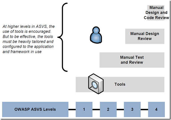 OWASP ASVS Validation Levels