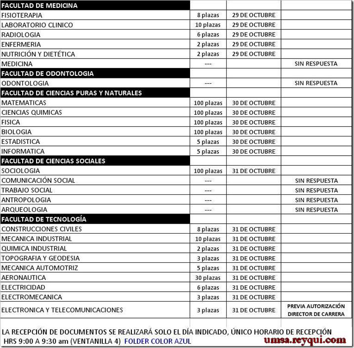 Convocatorias UMSA 2015