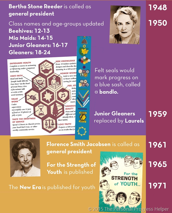 History of the Young Women's Organization Timeline Infographic: 1948-1971