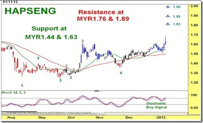 hapseng-technical-chart