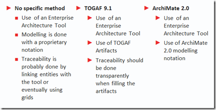 Redefining traceability in Enterprise Architecture and implementing the concept with TOGAF 9.1 and/or ArchiMate 2.0