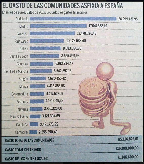 despesna de cada comunautats en Espanha