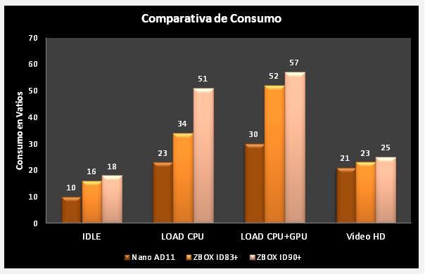 Zotac Zbox ID90   Comparativa consumo