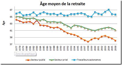 Age moyen de la retraite - Québec
