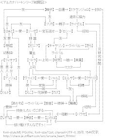 [AA]アルカナハートシリーズ相関図