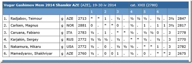 Round 6 Standings Gashimov Memorial 2014 Shamkir