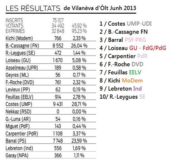 Resultas de Vilanèva d'Òlt Junh 2013