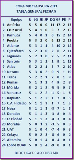 Tabla General Copa MX