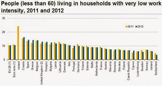 VLWI Eurostat