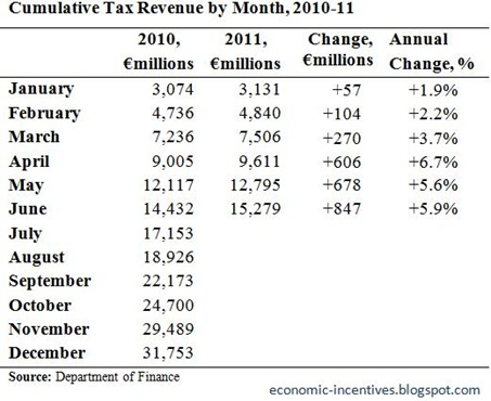 Cumulative Tax Revenue to June