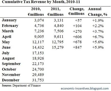 Cumulative Tax Revenue to June